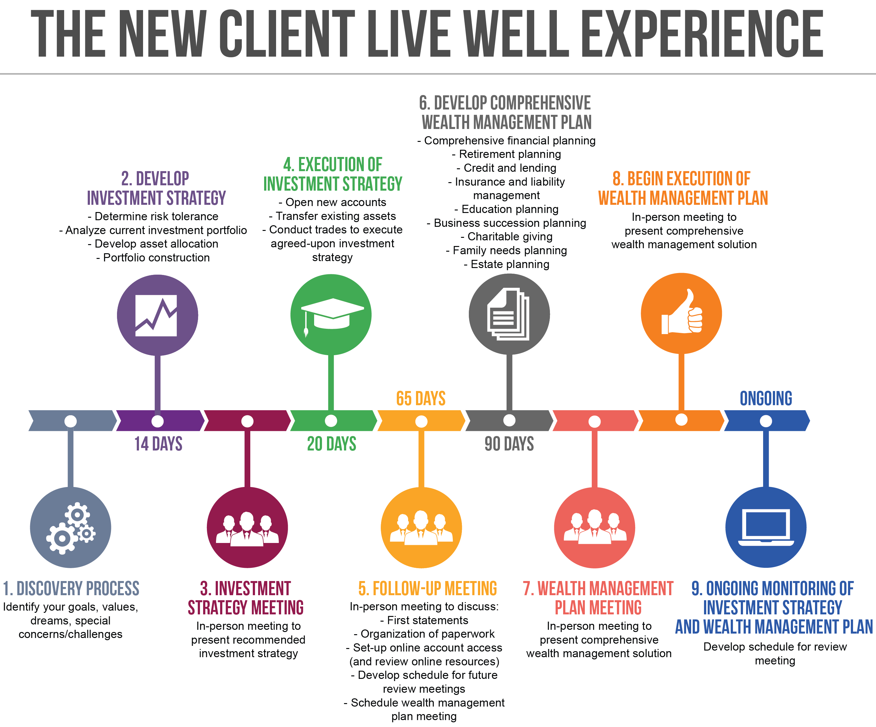 The Client Experience Heirloom Wealth Management